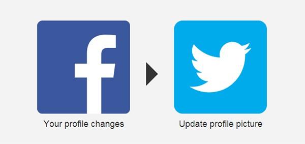 Когато смениш аватара на Facebook, той автоматично се променя и в Twitter